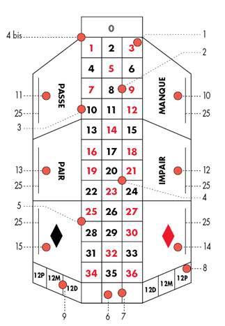 Regole della roulette americana betfred roulette tips